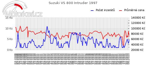 Suzuki VS 800 Intruder 1997