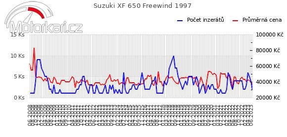 Suzuki XF 650 Freewind 1997