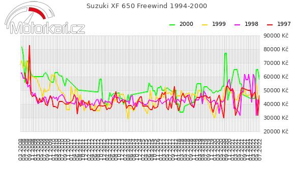 Suzuki XF 650 Freewind 1994-2000