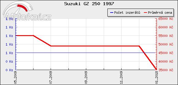 Suzuki GZ 250 1997