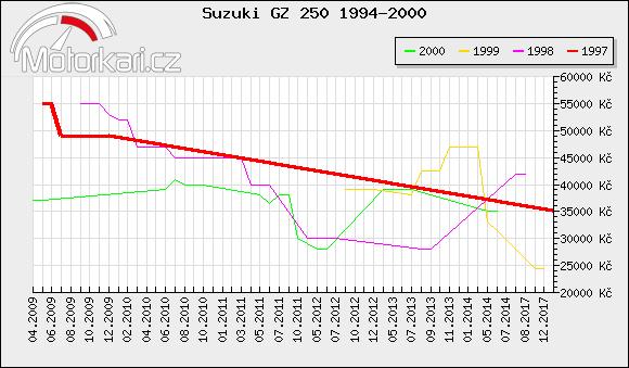 Suzuki GZ 250 1994-2000