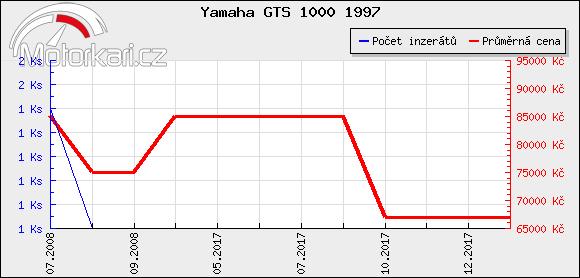 Yamaha GTS 1000 1997