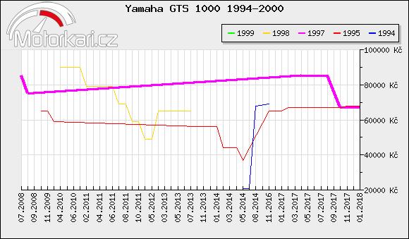 Yamaha GTS 1000 1994-2000