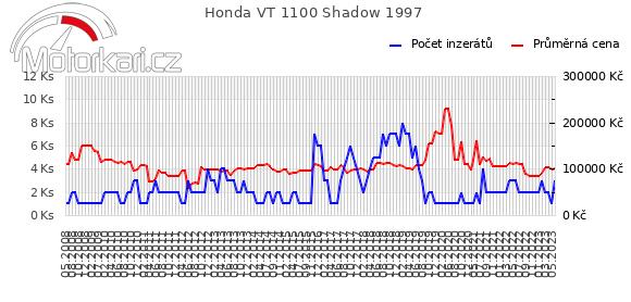Honda VT 1100 Shadow 1997