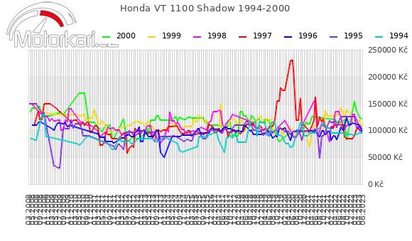 Honda VT 1100 Shadow 1994-2000