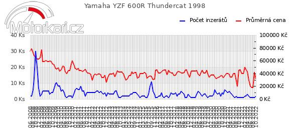 Yamaha YZF 600R Thundercat 1998