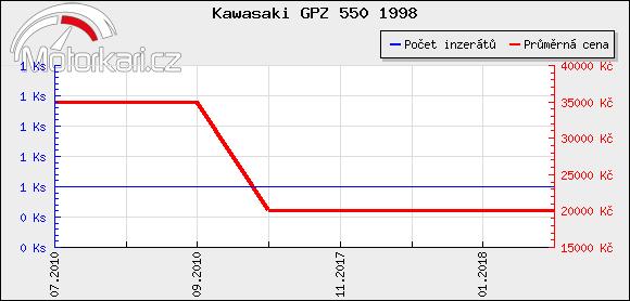 Kawasaki GPZ 550 1998