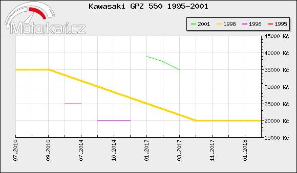 Kawasaki GPZ 550 1995-2001