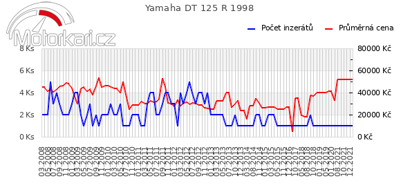 Yamaha DT 125 R 1998