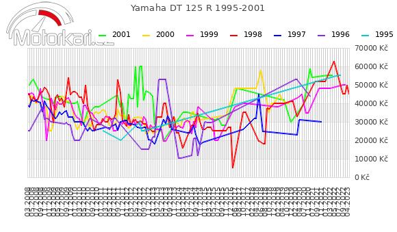 Yamaha DT 125 R 1995-2001