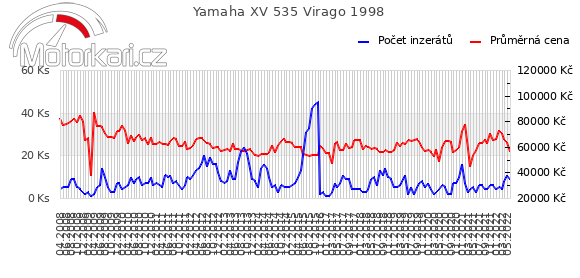 Yamaha XV 535 Virago 1998