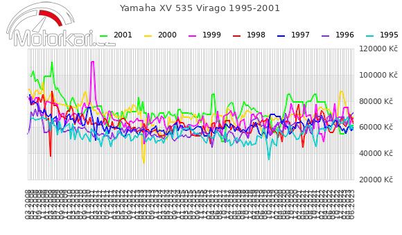 Yamaha XV 535 Virago 1995-2001