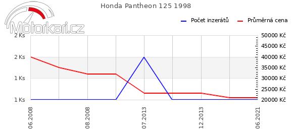 Honda Pantheon 125 1998
