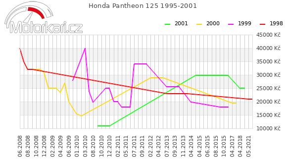 Honda Pantheon 125 1995-2001