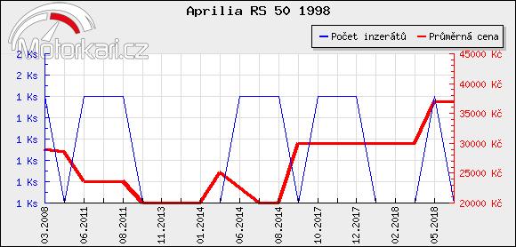 Aprilia RS 50 1998