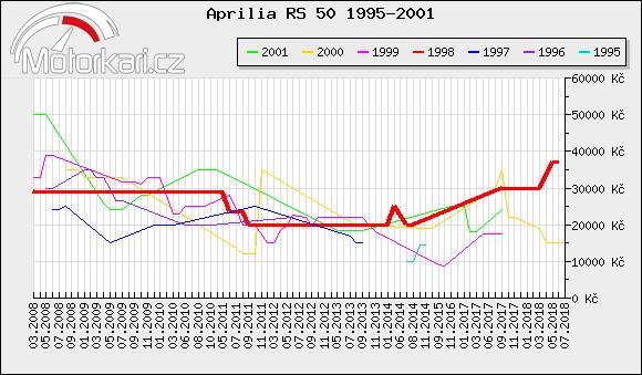 Aprilia RS 50 1995-2001