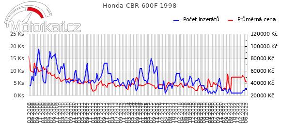 Honda CBR 600F 1998