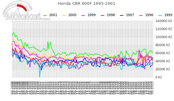 Honda CBR 600F 1995-2001