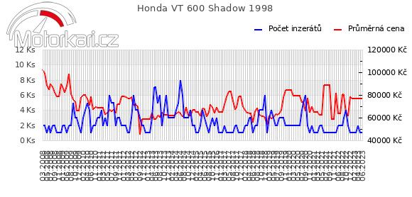 Honda VT 600 Shadow 1998