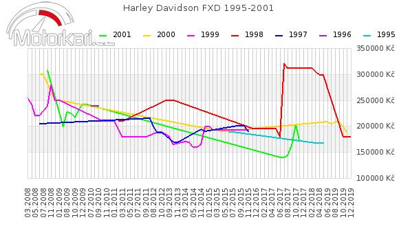 Harley Davidson FXD 1995-2001