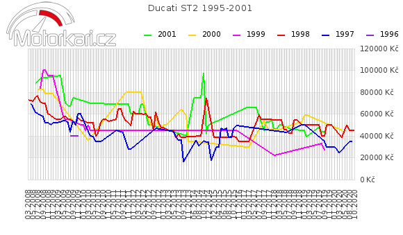 Ducati ST2 1995-2001