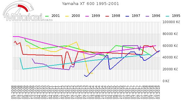 Yamaha XT 600 1995-2001