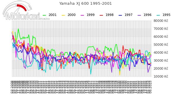 Yamaha XJ 600 1995-2001