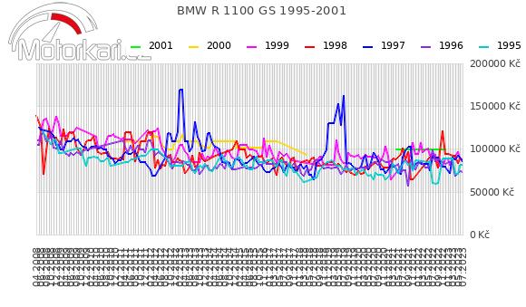 BMW R 1100 GS 1995-2001
