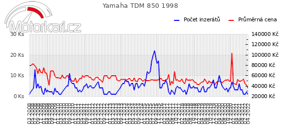 Yamaha TDM 850 1998