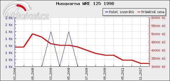 Husqvarna WRE 125 1998