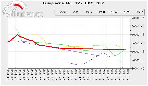 Husqvarna WRE 125 1995-2001