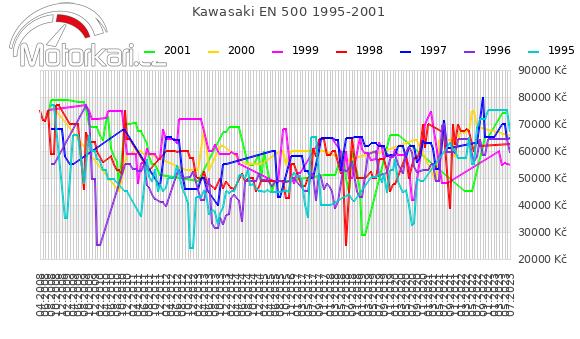 Kawasaki EN 500 1995-2001