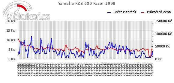 Yamaha FZS 600 Fazer 1998