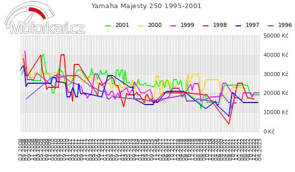 Yamaha Majesty 250 1995-2001