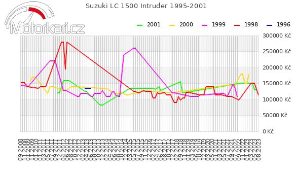 Suzuki LC 1500 Intruder 1995-2001