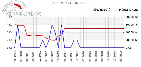 Yamaha YZF 750 1998