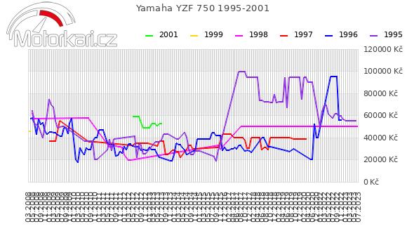 Yamaha YZF 750 1995-2001