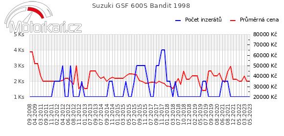 Suzuki GSF 600S Bandit 1998