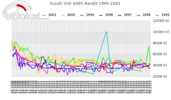 Suzuki GSF 600S Bandit 1995-2001