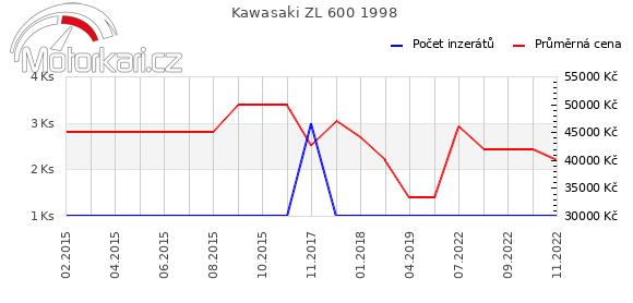 Kawasaki ZL 600 1998