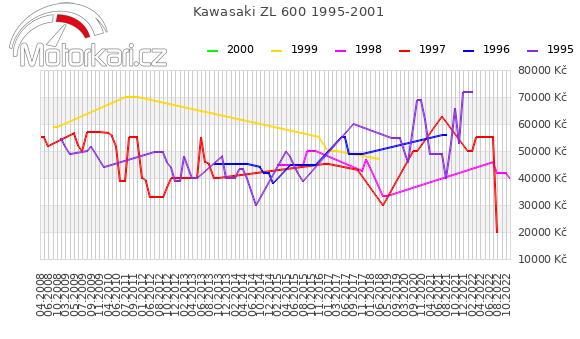 Kawasaki ZL 600 1995-2001