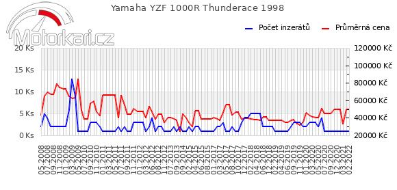 Yamaha YZF 1000R Thunderace 1998