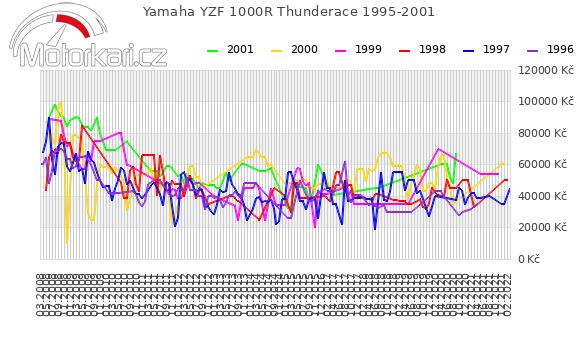 Yamaha YZF 1000R Thunderace 1995-2001