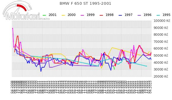 BMW F 650 ST 1995-2001