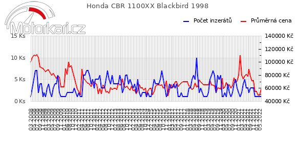 Honda CBR 1100XX Blackbird 1998