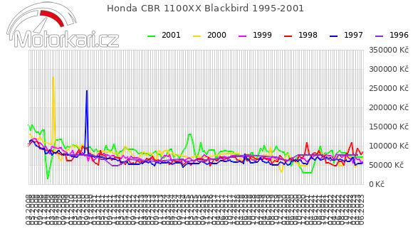 Honda CBR 1100XX Blackbird 1995-2001