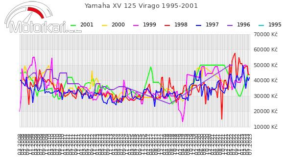 Yamaha XV 125 Virago 1995-2001