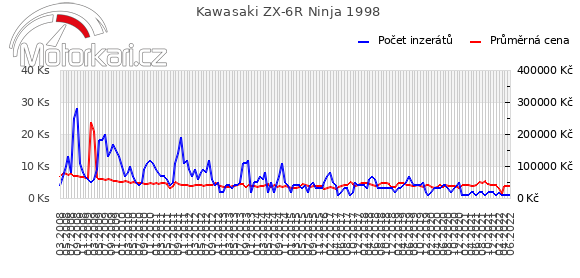 Kawasaki ZX-6R Ninja 1998