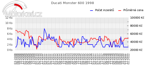 Ducati Monster 600 1998
