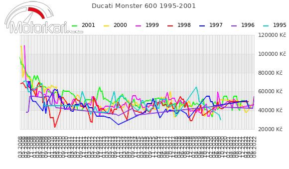Ducati Monster 600 1995-2001
